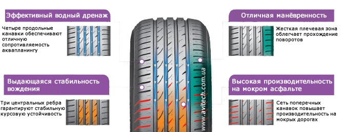 Pattern tread design Nexen N'Blue HD Plus